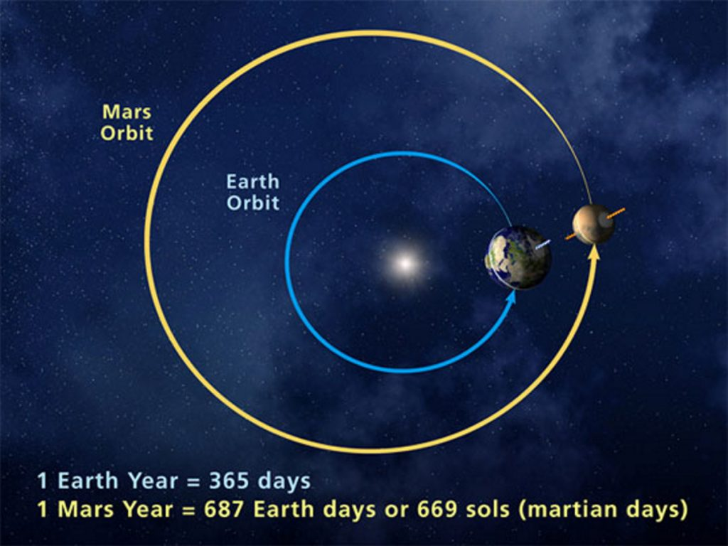 An image shows the orbits of Earth and Mars.