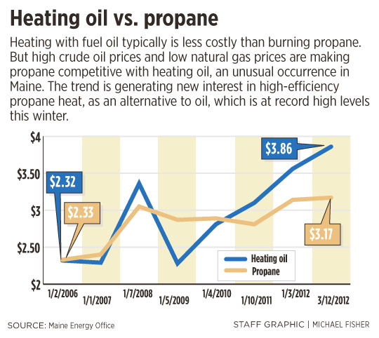 Heating Oil Cheaper Than Natural Gas
