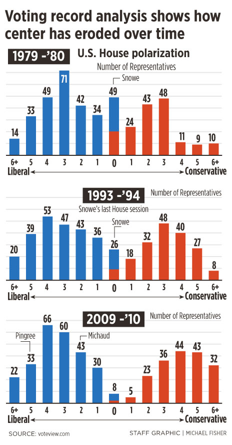 An examination of congressional voting records over a 30-year span indicates the shift that has taken place over time. Representatives with ratings closest to zero are more likely to vote across party lines, while those farthest from zero rarely do. The data were obtained from voteview.com, a nonpartisan website developed by professors at the University of Georgia, UCLA and New York University that tracks congressional polarization throughout U.S. history.