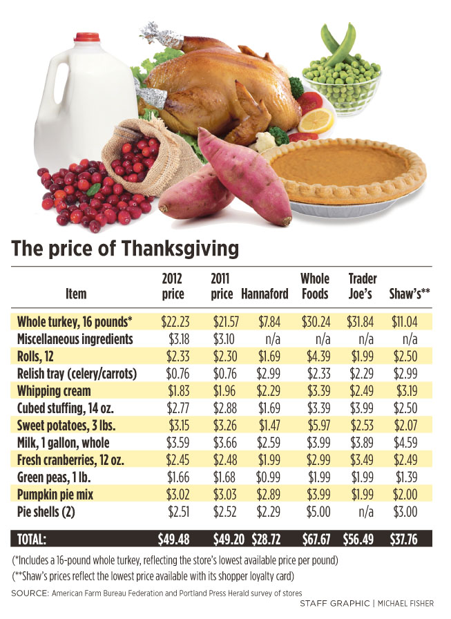 How Much Does Turkey Cost Whole Foods
