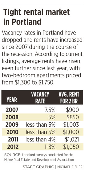 Rental demand in Portland is through the roof - Portland Press Herald