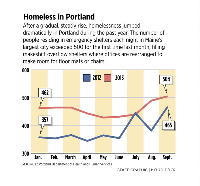 Homelessness Hits Record High In Portland The Portland Press Herald Maine Sunday Telegram