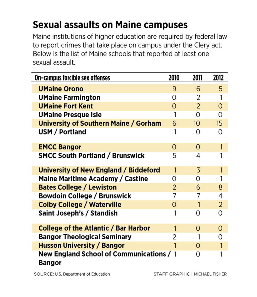 The campus crimes and sex act