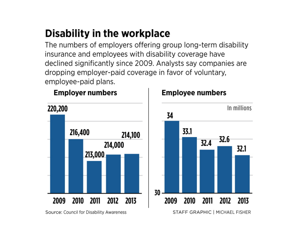 Employers dropping long-term disability insurance