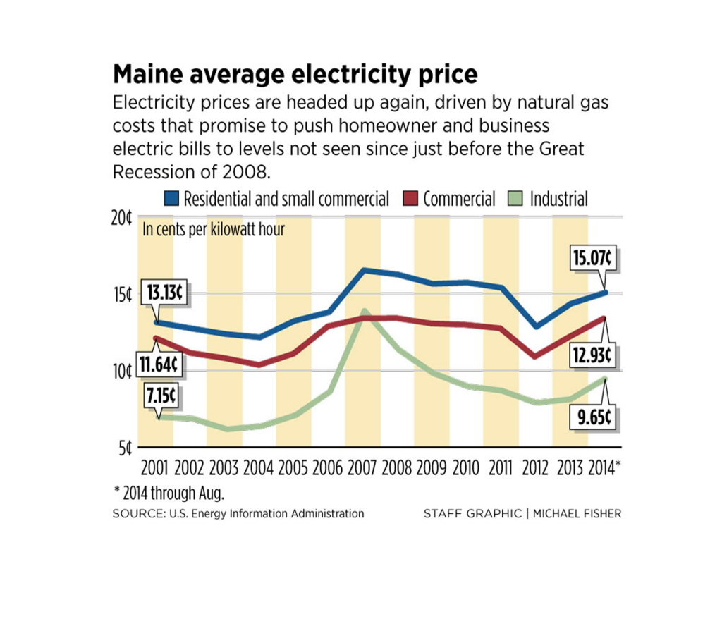 Maine Businesses Can Expect Electricity Rate Shock This