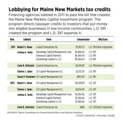 629209_192012-LobbyingInMaine0415