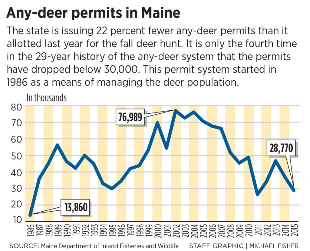 Maine reducing deer hunting permits by 23 percent to for State of maine fishing license