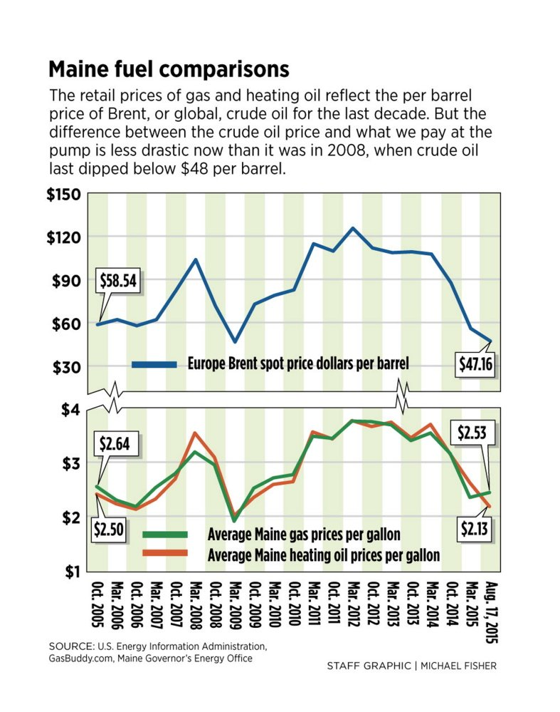 why gas prices should be lower Gasoline prices do move up and down prices wise due to many factors among others, the exchange rate and the interest rate of the currency will determine if the economy is also doing well, the market will dictate a stable or lower price of the oil or gasoline thus the consumers will be happy about it.