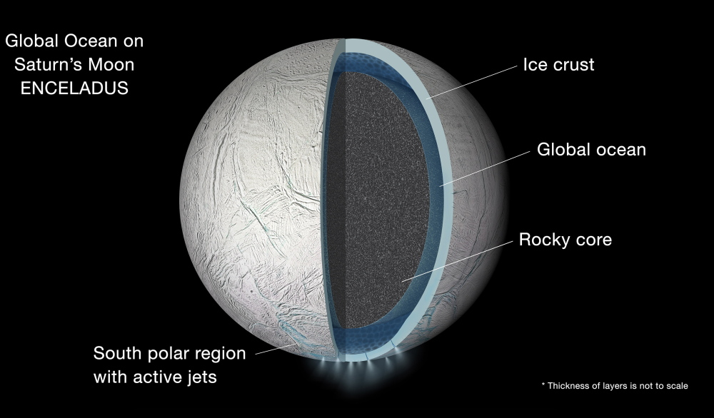 Illustration of the interior of Saturn's moon Enceladus, showing a global liquid ocean between its rocky core and icy crust.