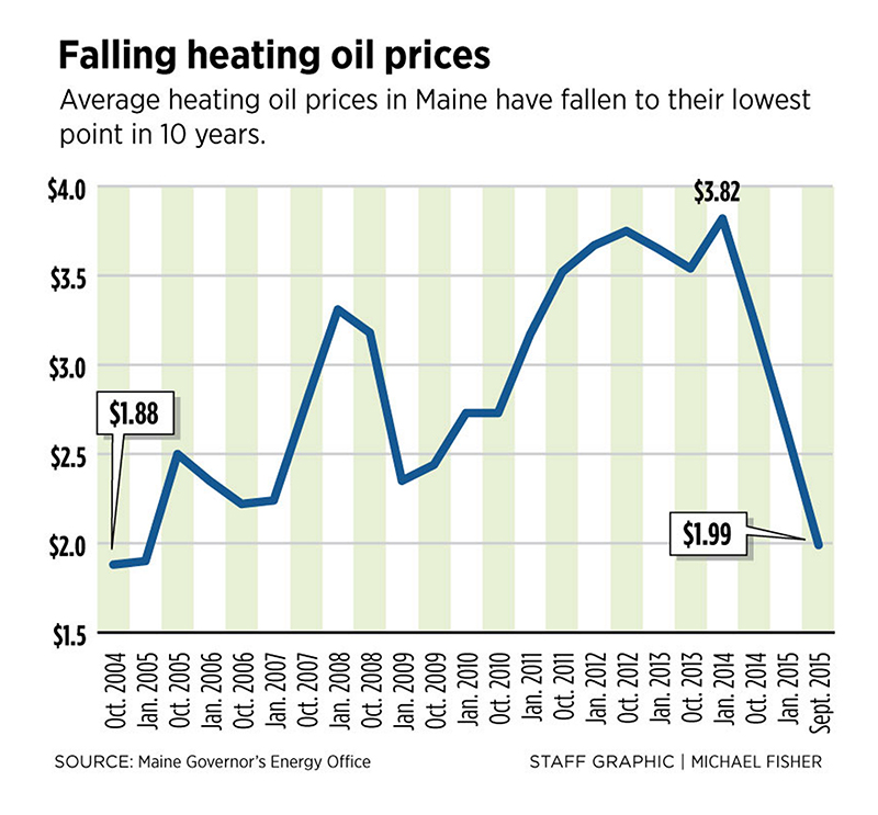 As fuel prices fall mainers can expect heat on the cheap this