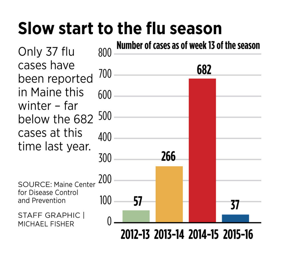 The federal CDC has predicted that this season's flu vaccine will be more  effective than last year's. Flu cases are down in Maine so far this season.