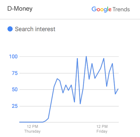 "A Google Trends chart from Friday, January 8, 2016 shows the spike in search traffic for the name ""D-Money"" after Gov. Paul LePage mentioned the name in comments about drug dealers impregnating ""young white girls"" and garnered national attention and criticism for his remarks."