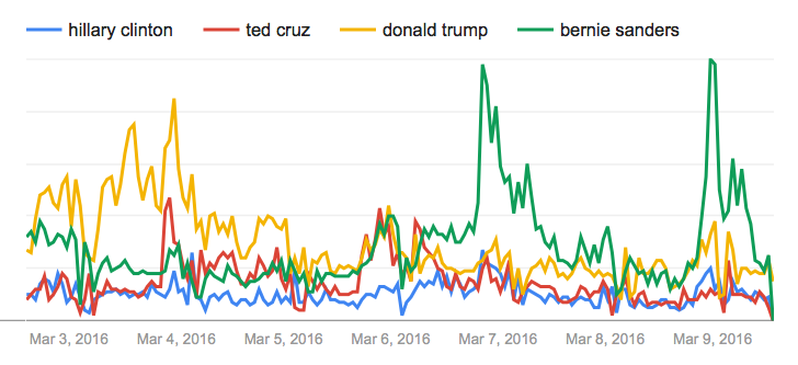 Mainers' Google search interest in the top presidential candidates during the period before and after Maine's caucuses on March 5 and March 6.