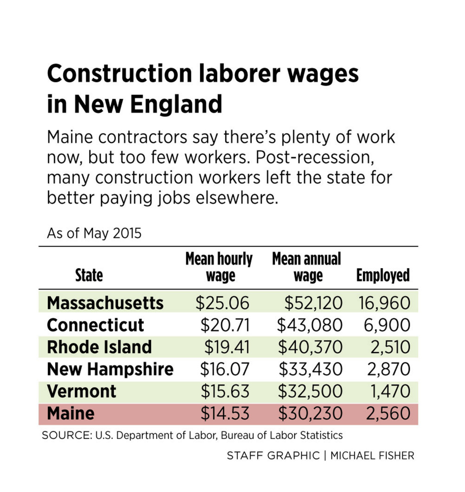 ... Based In North Monmouth, Works On The Downeaster Layover Station. Maine  Had 3,389 Specialty Contractors In 2015, Down 34 Percent From 5,171 In  2001, ...