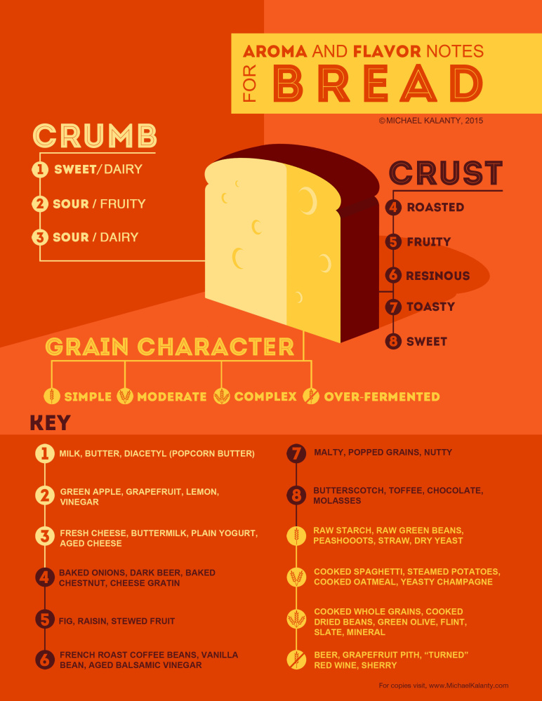 Michael Kalanty (pictured at top) used his background as a sensory scientist to develop the chart above, which attempts to help bread lovers identify the flavors they experience.