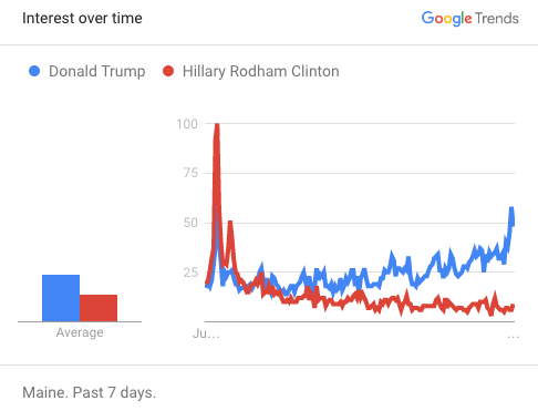 "A Google Trends chart from 4:45 p.m. on Aug. 4 shows Maine-based search volume for ""Donald Trump"" and ""Hillary Clinton"" in the days leading up to Trump's Aug. 4 rally in Portland. Local search traffic for Trump peaked at approximately 3 p.m., shortly before Trump took the stage in Portland; Maine-based search traffic for Clinton spiked on July 28, the closing night of the Democratic National Convention."