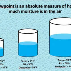 Relative humidity tells you how close the air is to being full of water, but doesn't tell you how much is in there.