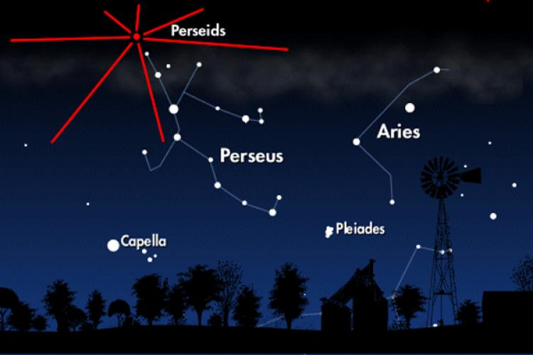 Perseid meteor shower radiates from ta center point in the northeast sky