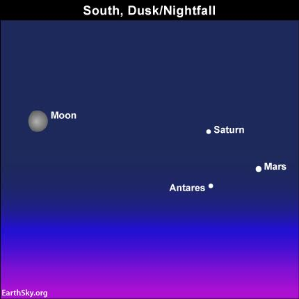 Several Planets Are Visible To The Naked Eye During August