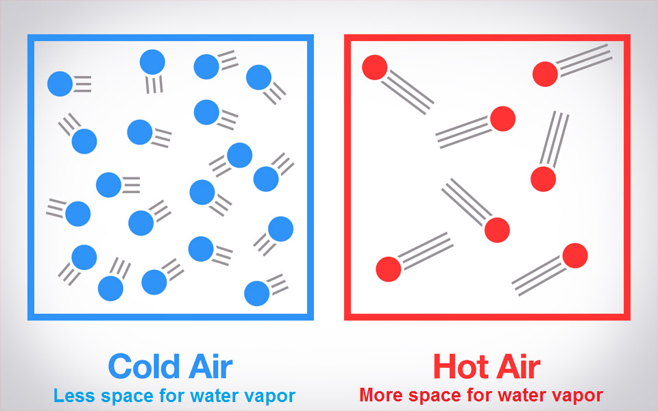 Colder air is more dense and hold less water vapor