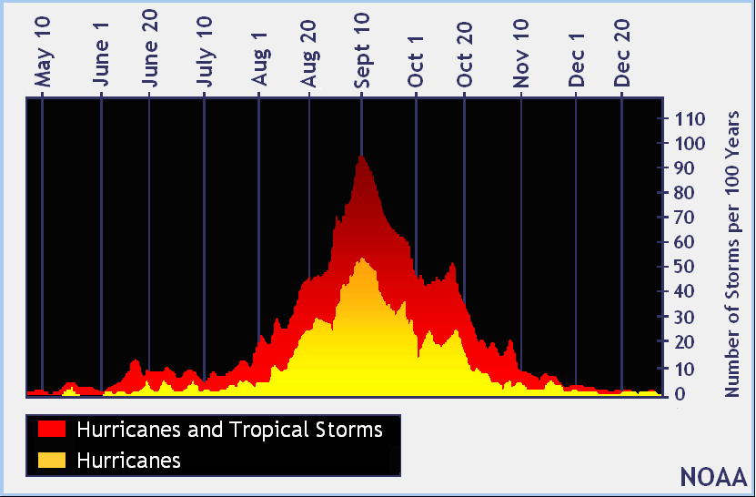 Hurricane season typically peaks the second week of September