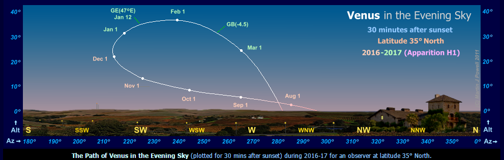 Venus is higher and higher in the evening sky