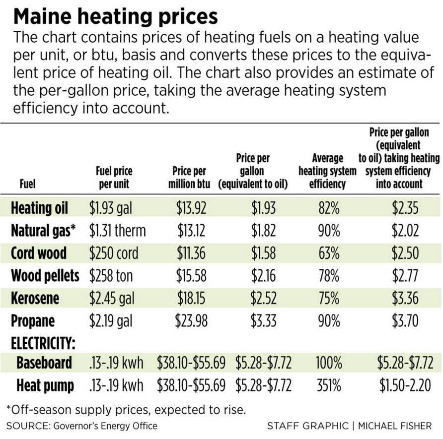 heating costs likely to rise moderately this winter in maine