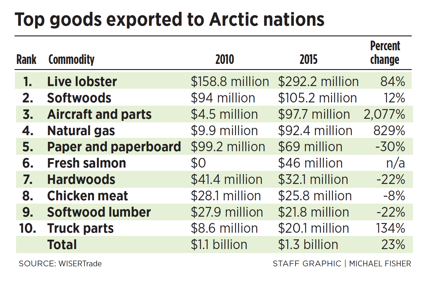 Top goods exported to Arctic nations