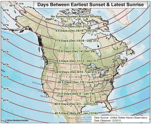 The earliest sunset and latest sunrise doesn't occur on the winter solstice