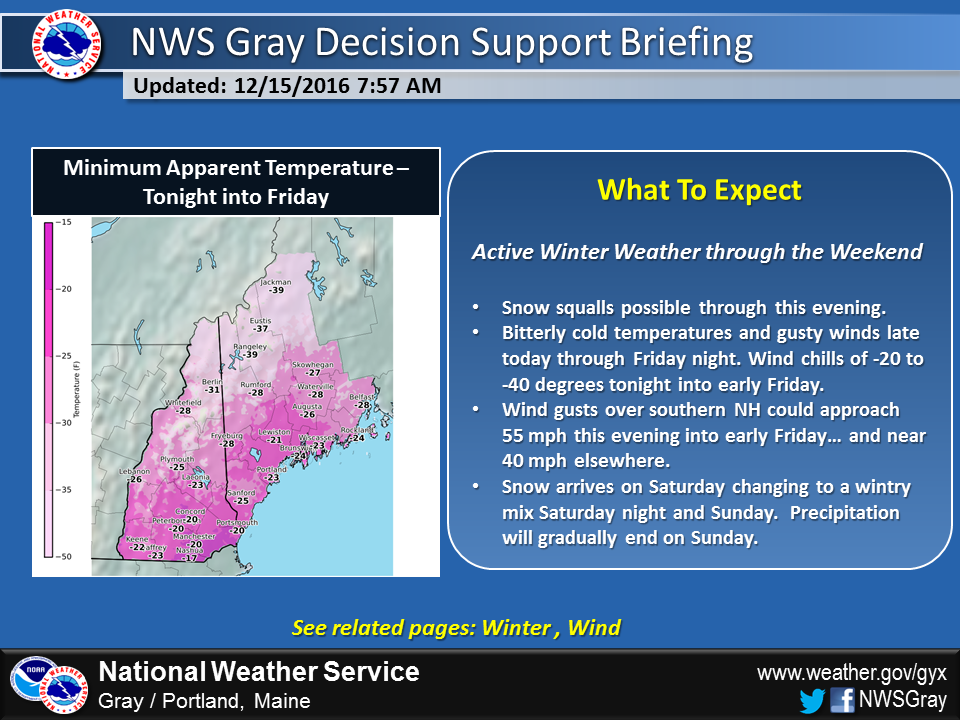 A summary of the active weather pattern shows the snow, cold and wind that is coming.
