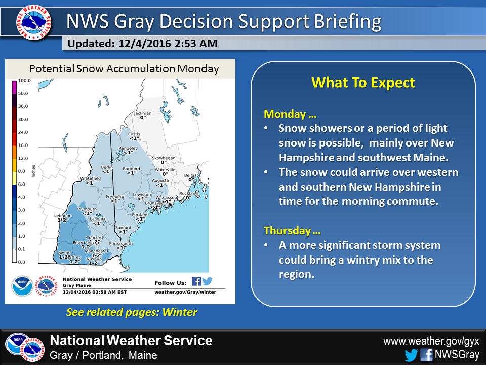 Snow is likely in parts of Monday morning.