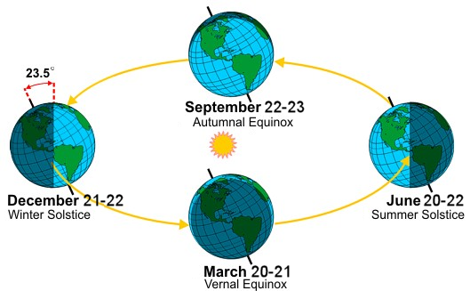 As the Earth rotates around the Sun it gives us our seasons