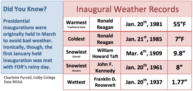 Inauguration weather can be highly variable.