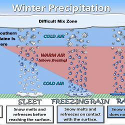Warm fronts in winter typically bring a mixed bag of weather