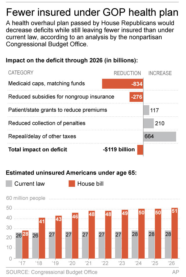 Congressional Budget Office estimates of uninsured Americans and deficit reduction under House Republicans' health care bill.