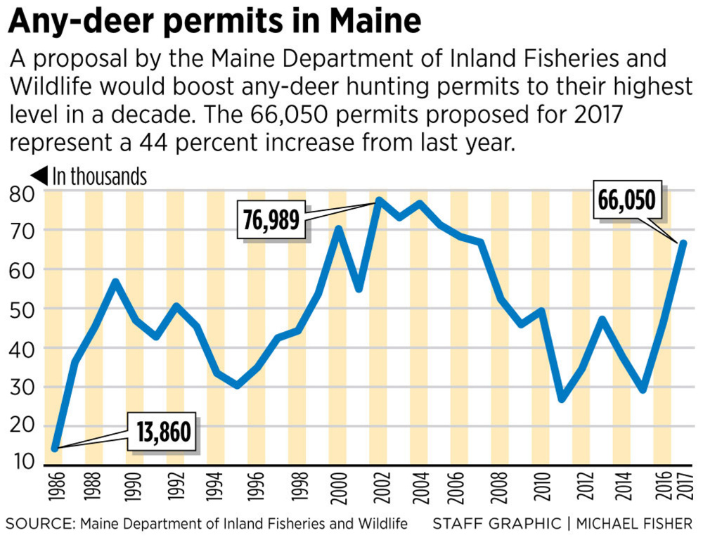 State proposes issuing 66 050 deer permits the most in a for Maine fishing license