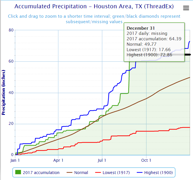 Houston could receive enough additional rainfall to break their yearly record before September.