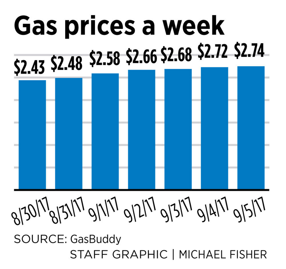 Petrol Price To Increase By 72 Cents Next Week
