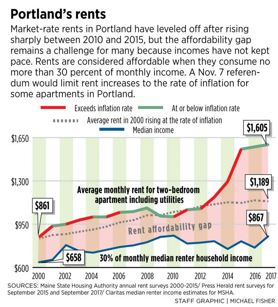Portland rents level off, but remain unaffordable for many ...