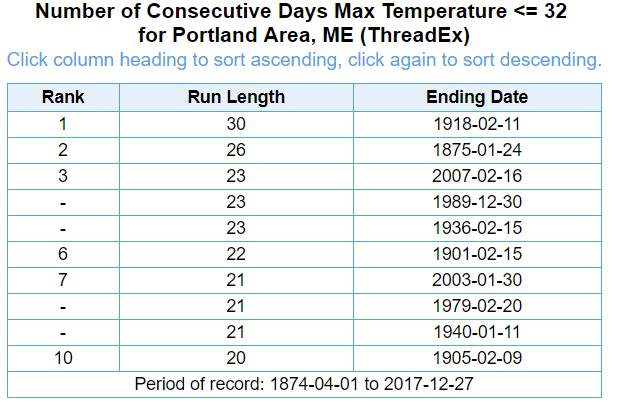 The top longest stretches of freezing weather in Portland since records began. (Dave Epstein)
