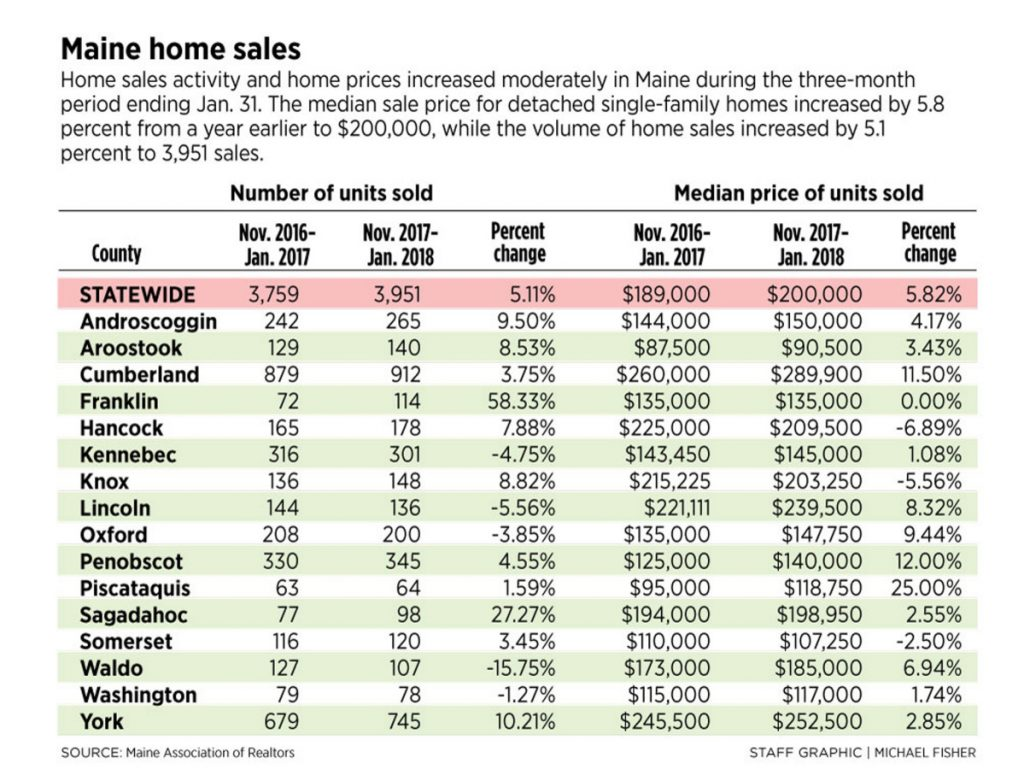 Maine home prices jumped 5 3 in january portland press for First time home buyers maine