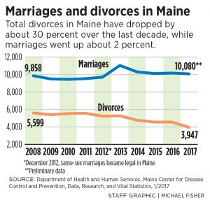 Romantic note for valentines day maine divorces fall 30 in a during the same period the number of marriages rose from 9858 in 2008 to 10080 in 2017 again a preliminary number part of that data set includes a solutioingenieria Image collections