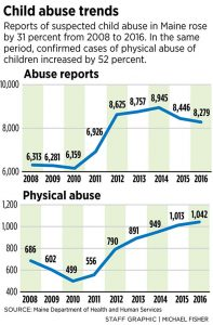 Confirmed cases of physical abuse of children jumped 52% in