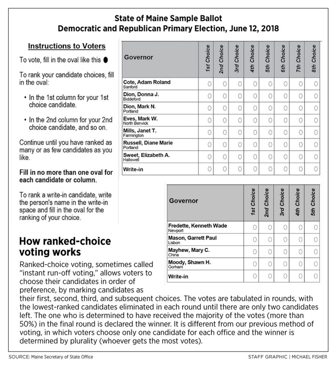 Maine voters to field-test ranked-choice voting in June ...