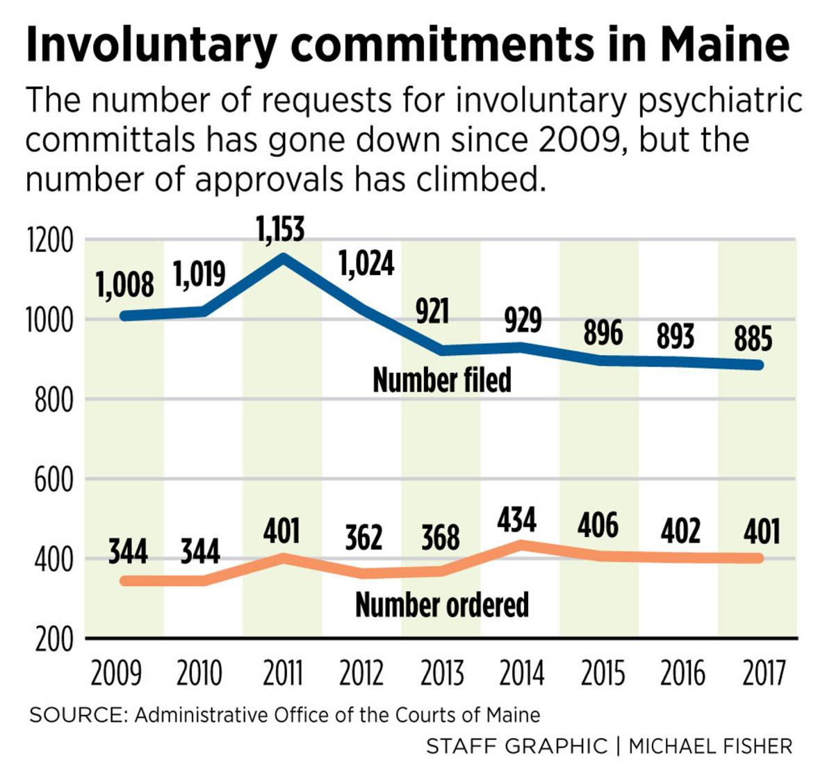 Increasingly Maine Police On Front Lines For Mental Illness