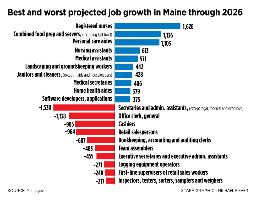 report projecting virtually no job growth in maine through 2026 is