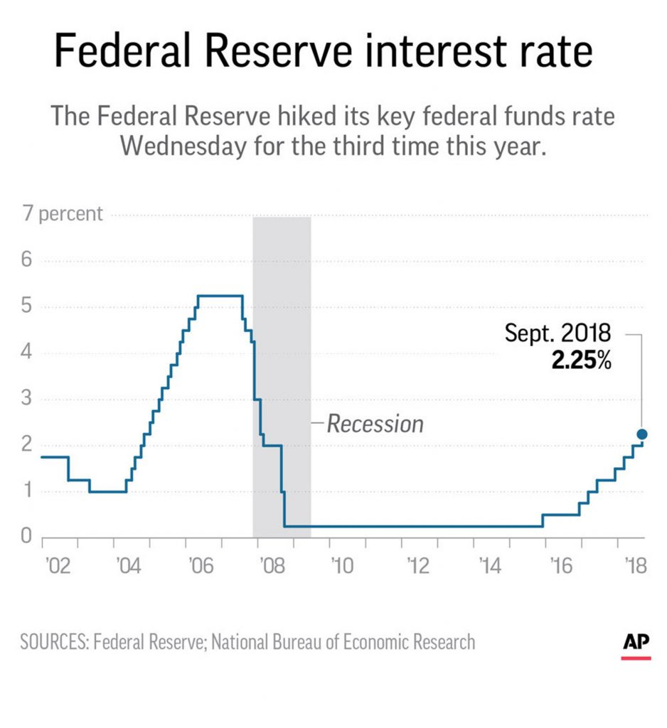 The Fed raises interest rates by a quarter percentage point