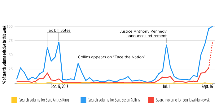 Relative Google search volumes for Senator Susan Collins and Senator Lisa Murkowski for the 12 months up to Sept. 28, 2018 show a dramatic spike in interest in the past 2 weeks, as the Senate considers sexual assault allegations against supreme court nominee Brett Kavanaugh