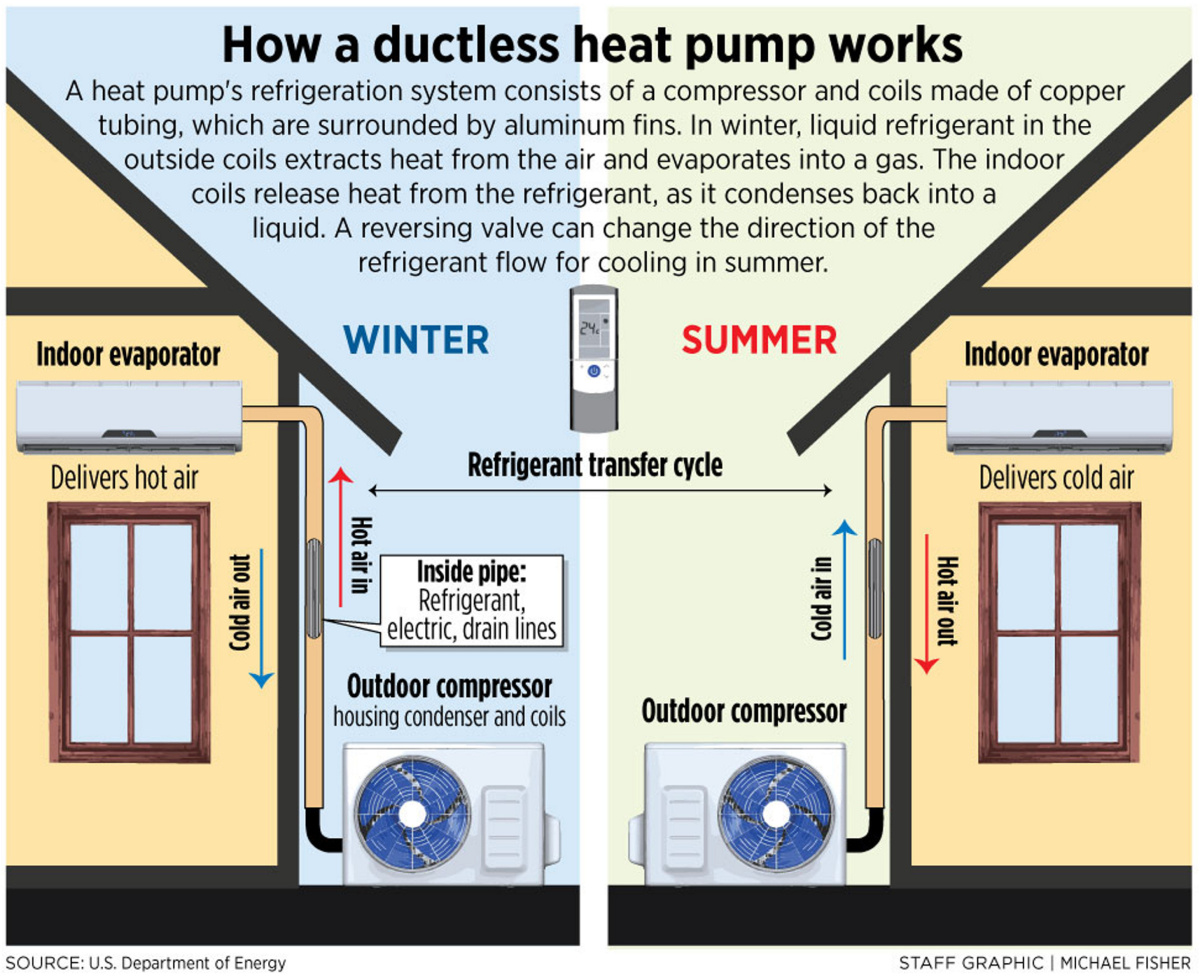 Most Efficient Heating System For Maine