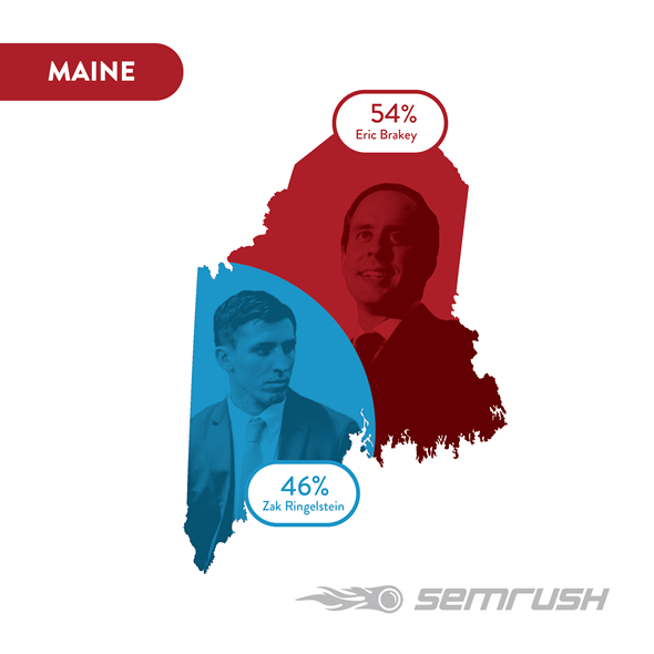 A prediction of the U.S. Senate race by SEMRush, a marketing firm, using Google searches as a predictor. The firm neglected to include Sen. Angus King, the senator who currently holds the seat and is running for re-election.